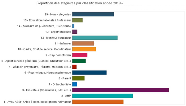 http://ediformation.fr/photos/EDI/stats/repartitionstagiaires.JPG
