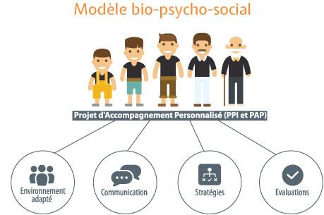 modele-bio-psycho-social-autisme